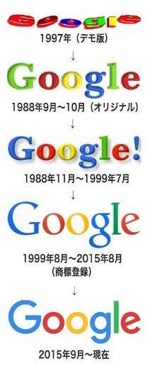 Googleロゴ 移り変わり