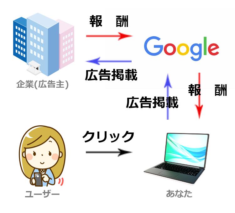 Googleアドセンス 仕組み
