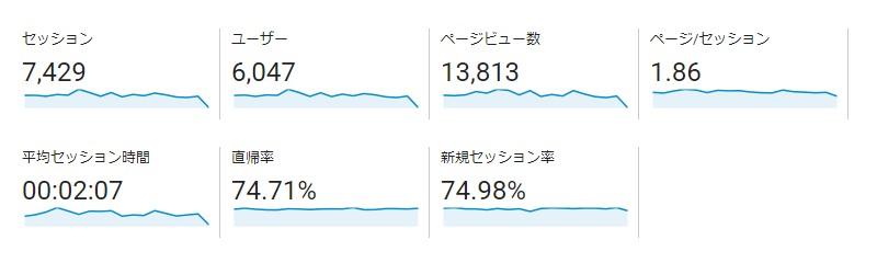 Googleアナリティクス ユーザー レポート