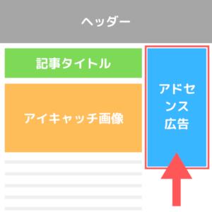 Googleアドセンス アドセンス広告 広告ユニット 広告作成 広告ユニットの作成 広告作り方 ディスプレイ広告 レスポンシブ アドセンス広告配置 アドセンス広告設置